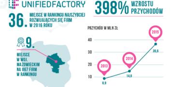 """Unified Factory w rankingu """"Najszybciej rozwijających się firm"""" Pulsu Biznesu"""